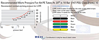 Recommended Work Pressure For All PE Tubes At 20º is 10 Bar